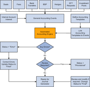 Understanding the Treasury Management Accounting Process