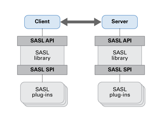 Introduction to Simple Authentication Security Layer (SASL) - Developer's  Guide to Oracle® Solaris 11.3 Security
