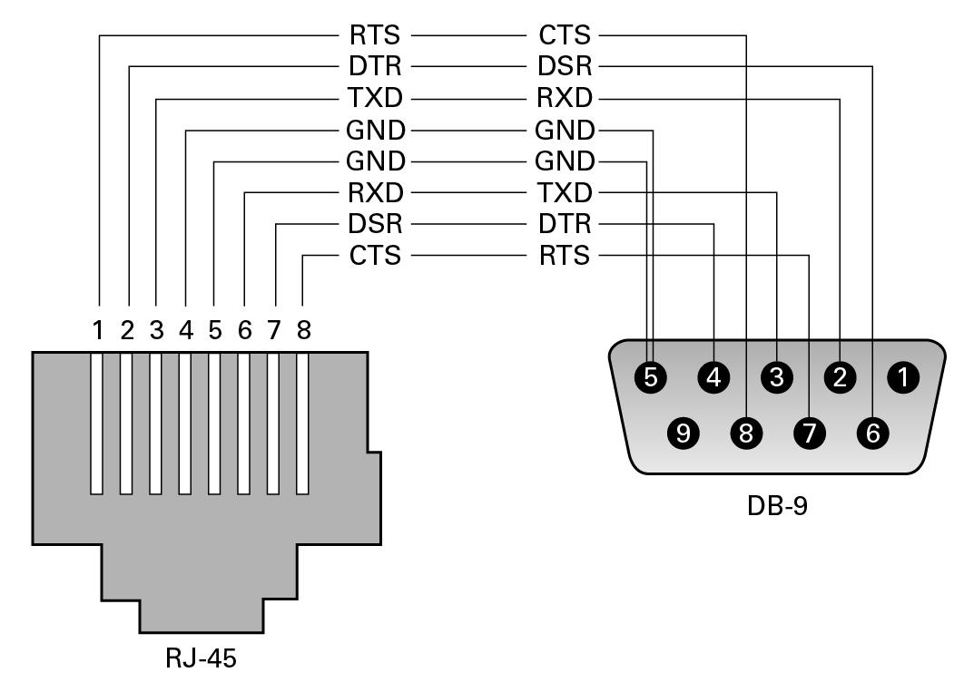 db9 to rj45 wiring diagram wiring diagrams clicks RJ45 Wiring Configuration rj45 db9 schematic wiring diagram online db9 pinout diagram db9 to rj45 wiring diagram