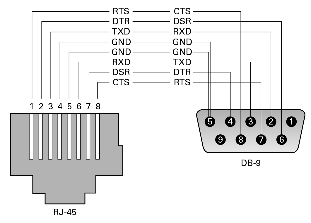 G5349 RJ45 to DB9?resize\=665%2C478\&ssl\=1 db9 to rj45 wiring diagram db9 pinout \u2022 45 63 74 91 sony dsx-s200x wiring diagram at gsmportal.co