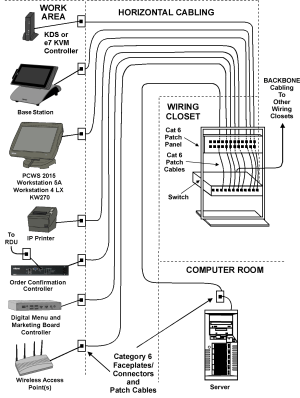 Structured Cabling Examples