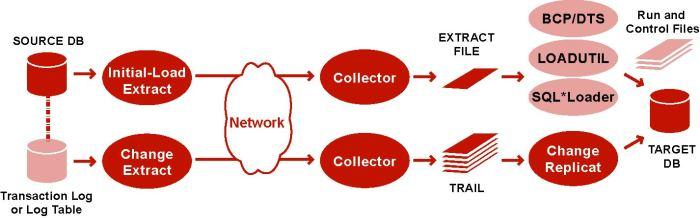 Description of initsyncbulk.jpg follows