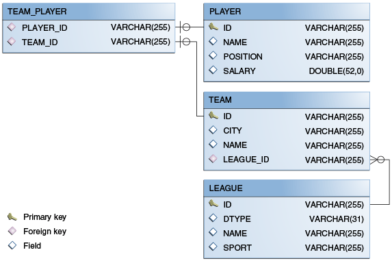 Database Diagram Examples