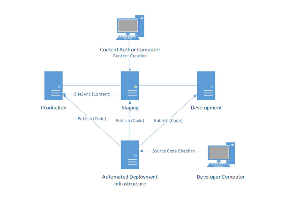 Architecture diagrams  Sitefinity CMS overview