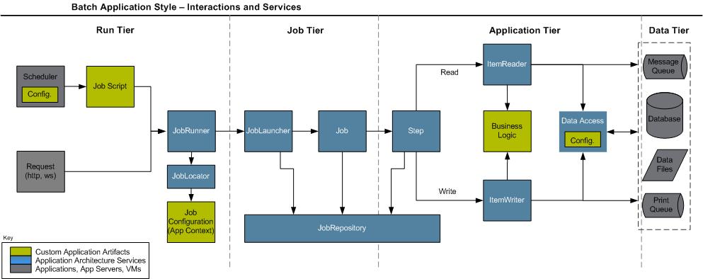Spring Batch: making massive batch processing on Java