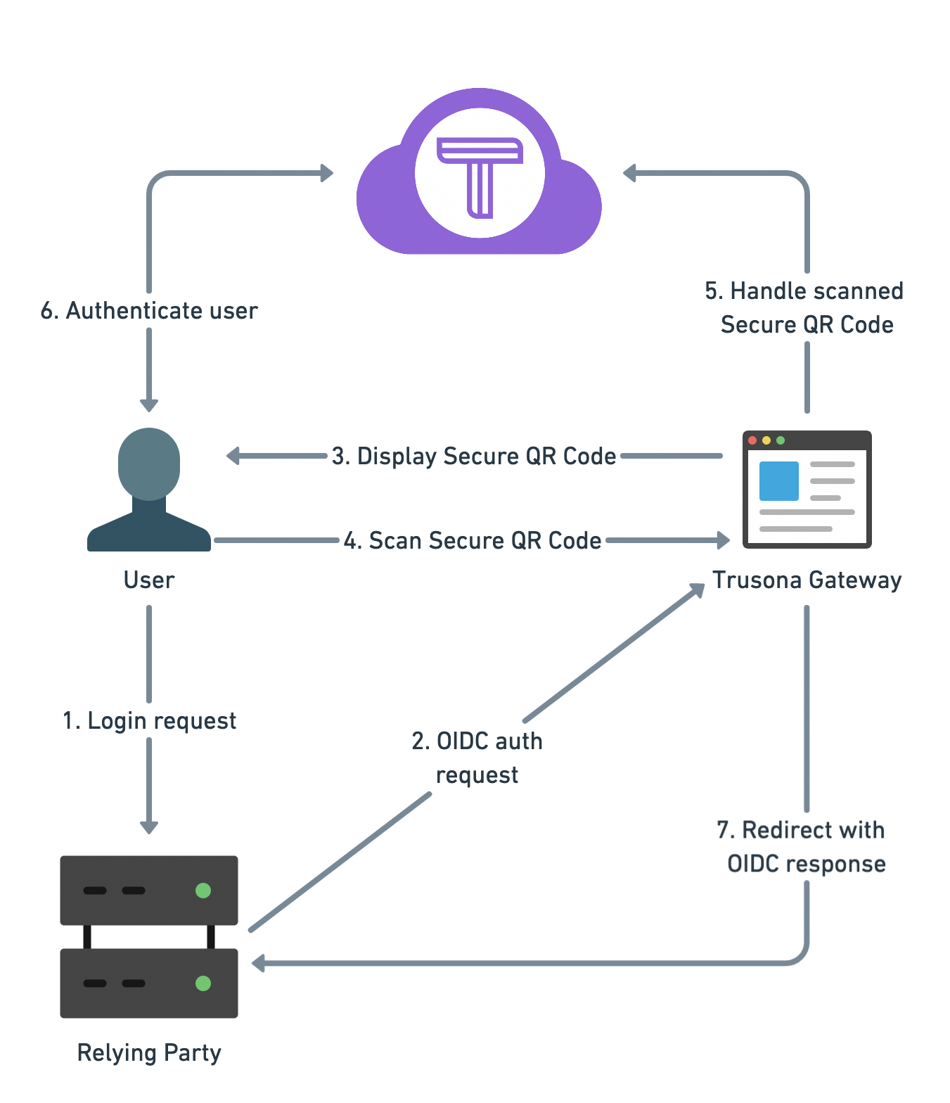 Integrating Trusona And Azure Active Directory B2c