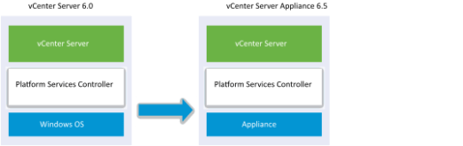 vCenter Server 6.0 on Windows with embedded Platform Services Controller shown migrating to vCenter Server Appliance 6.5 with embedded Plaform Services Controller 6.5 on Photon