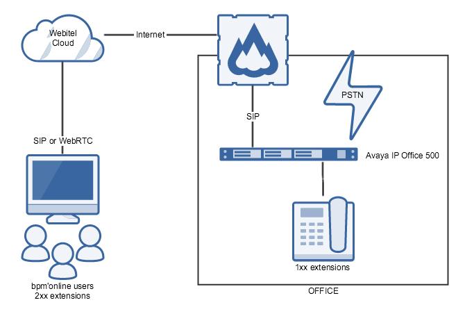 Схема объединения
