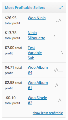 WooCommerce Cost of Goods most profitable products widget