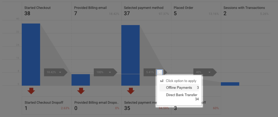 WooCommerce Google Analytics Pro checkout options