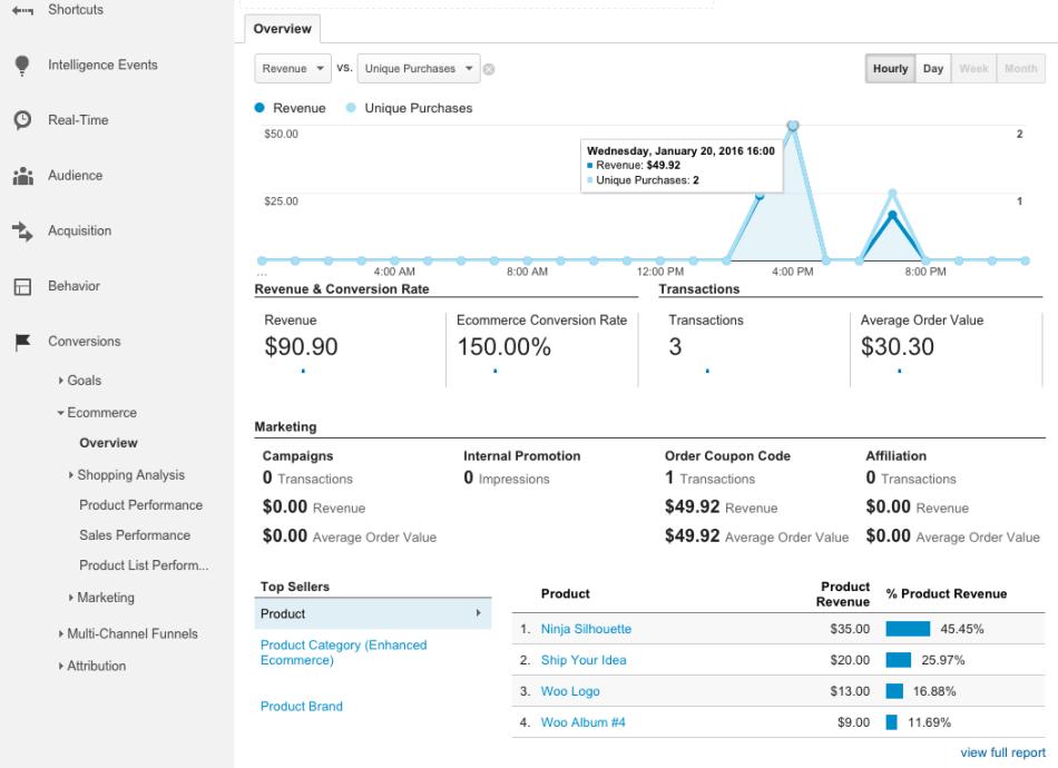 WooCommerce Google Analytics Pro: eCommerce report