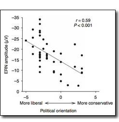 political measurement