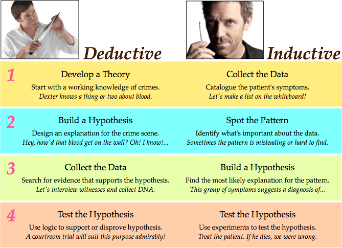 the difference between deductive and inductive reasoning