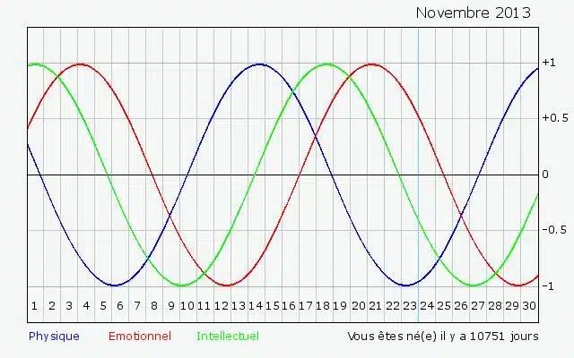 Biorythmie et biorythmes: connaitre son horloge interne