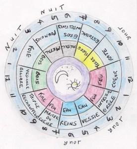 le cycle des organes selon la medecine chinoine - insomnie et troubles du sommeil