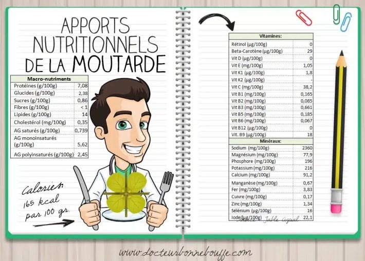 moutarde composition nutritionnelle