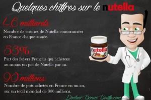 Nutella en Chiffres - DocteurBonneBouffe