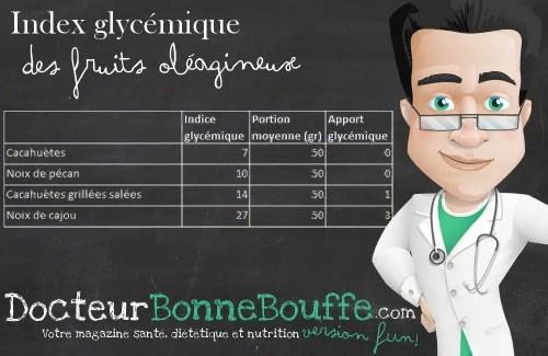 Index Glycémique Noix Fruits Oléagineux DocteurBonneBouffe