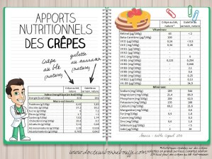 comparatif nutritionnel crepes au froment vs crepes au sarrasin