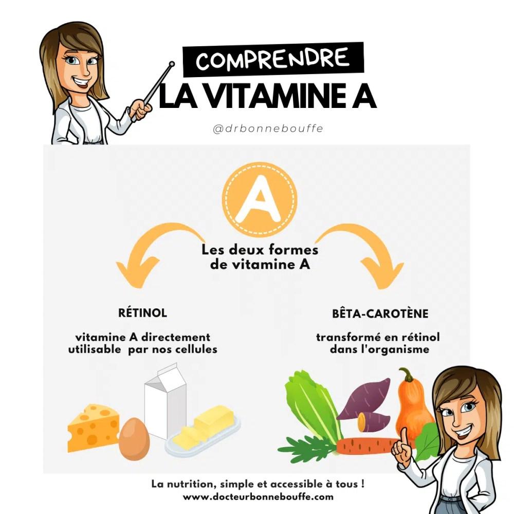 vitamine a principales formes