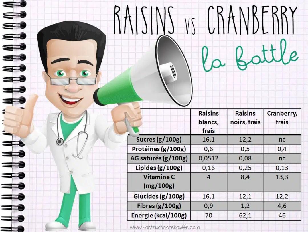 Raisins vs canneberge comparatif nutritionnel