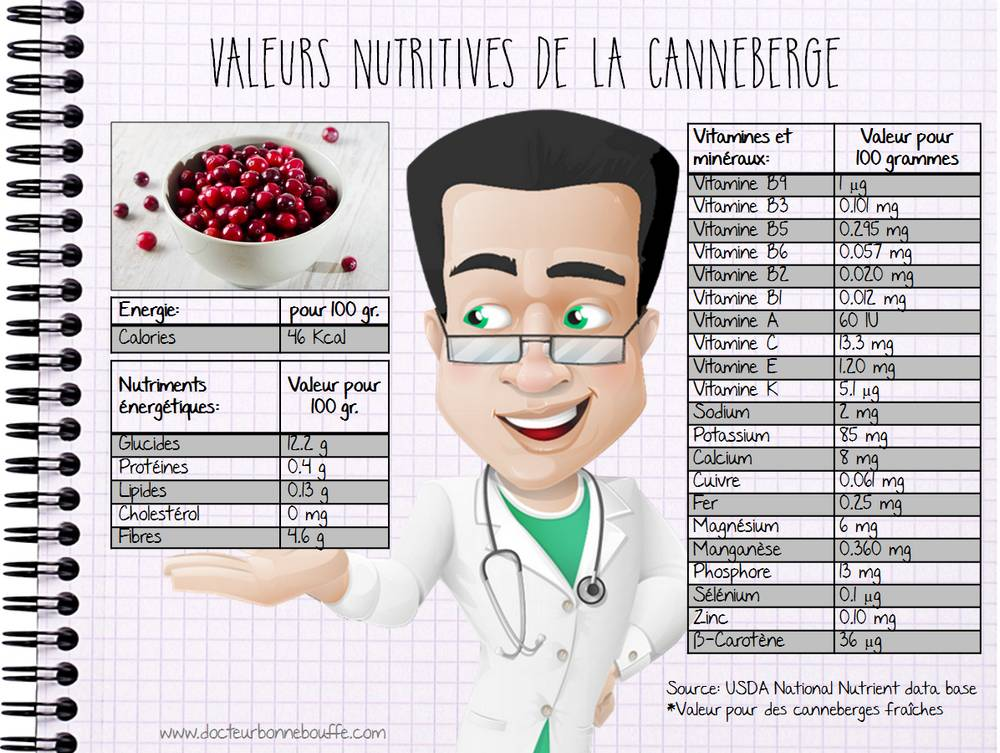 composition nutritionnelle de la canneberge