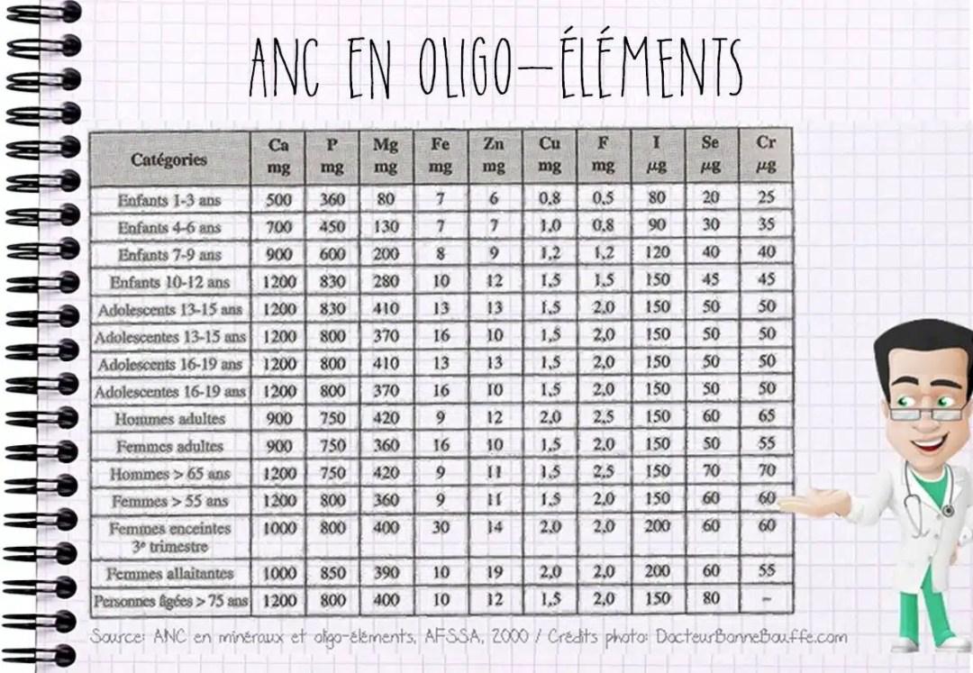 ANC en oligo-éléments