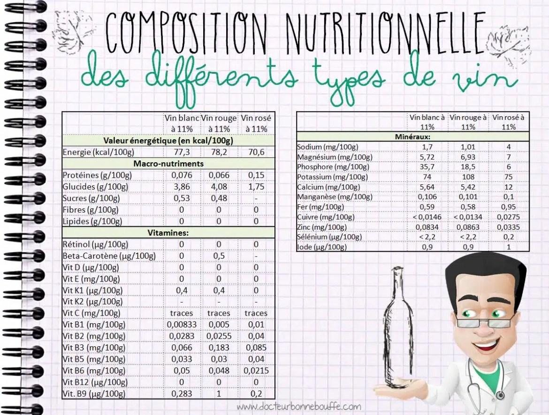 Composition nutritionnelle du vin rouge blanc et rosé