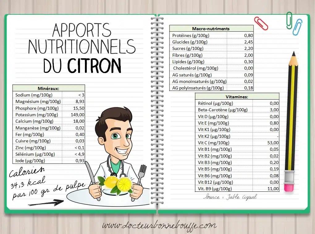 Apports nutritionnels du citron