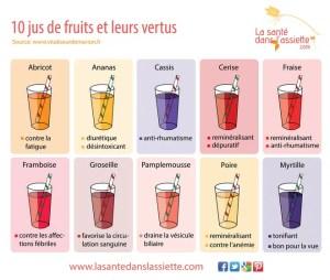Les bienfaits des jus de fruits sante