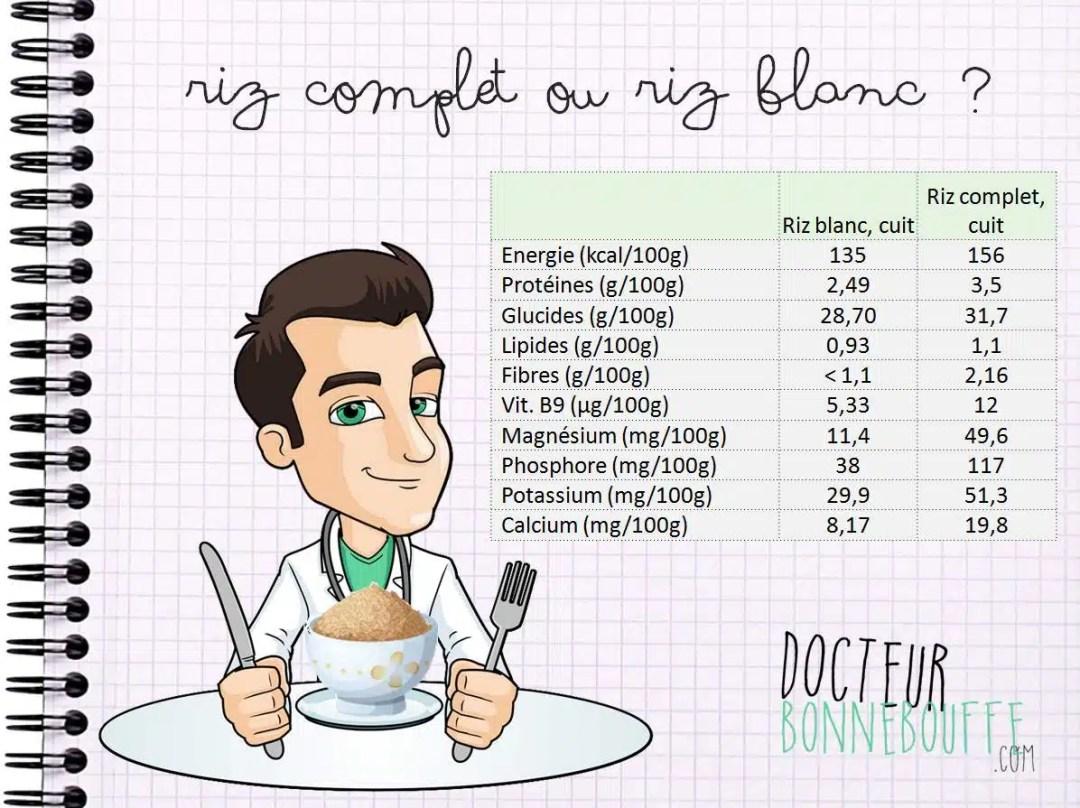Comparatif nutritif du riz complet et du riz blanc
