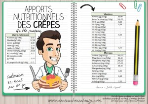 Apports nutritionnels des crepes au froment