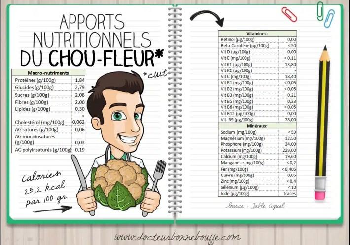 Apports nutritionnels du chou-fleur