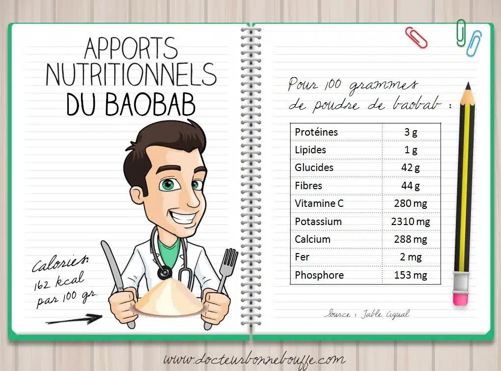 apports nutritionnels de la poudre de baobab