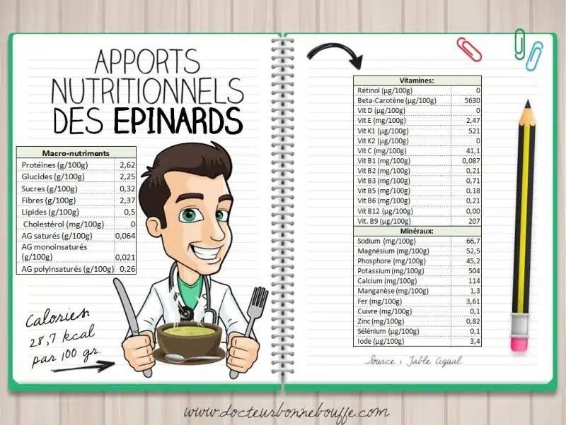 épinards apports nutritionnels