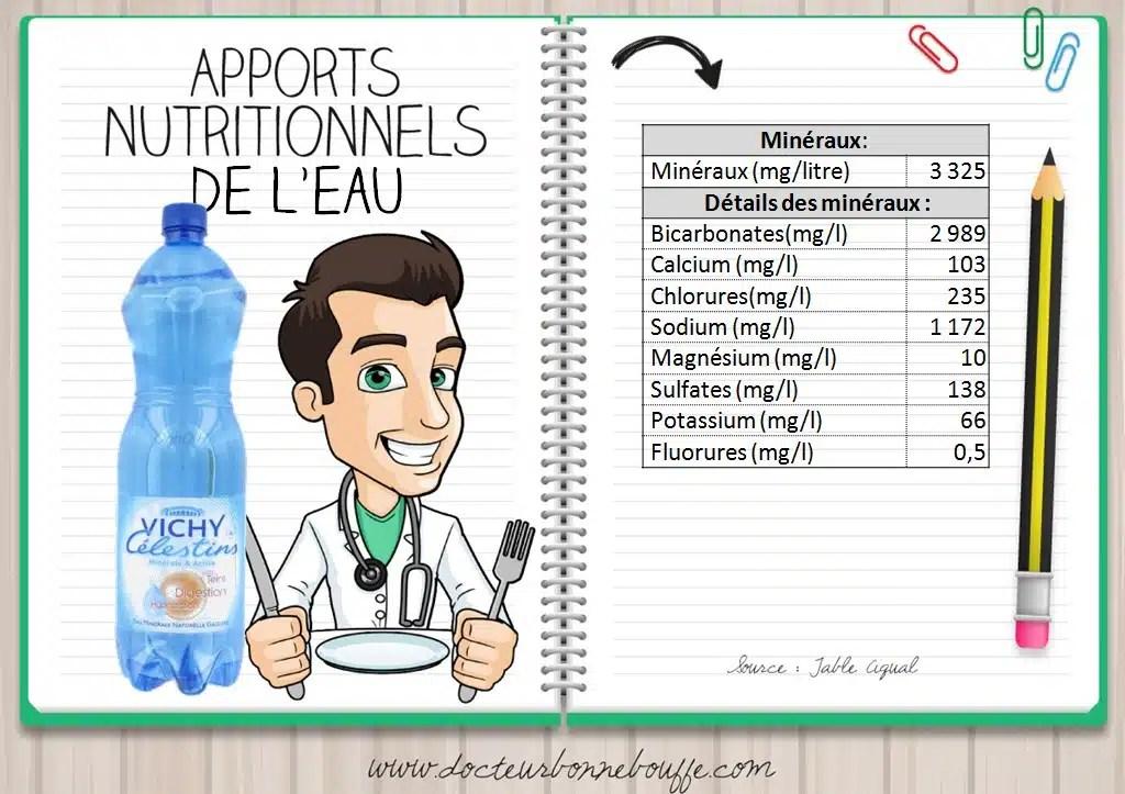 eau vichy celestins apports nutritionnels