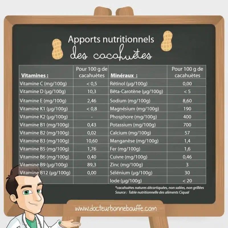 cacahuètes apports nutritionnels en vitamines et minéraux