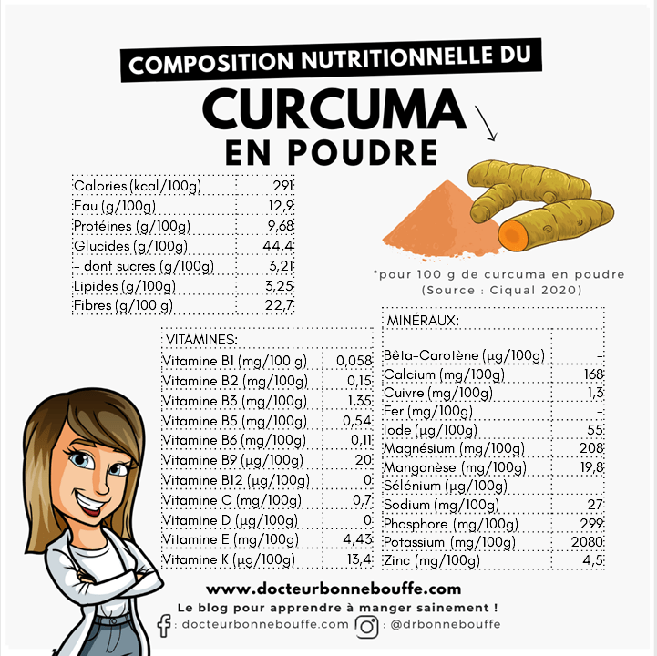 curcuma composition nutritionnelle