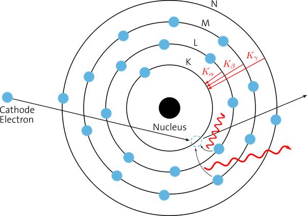 x-ray, atom