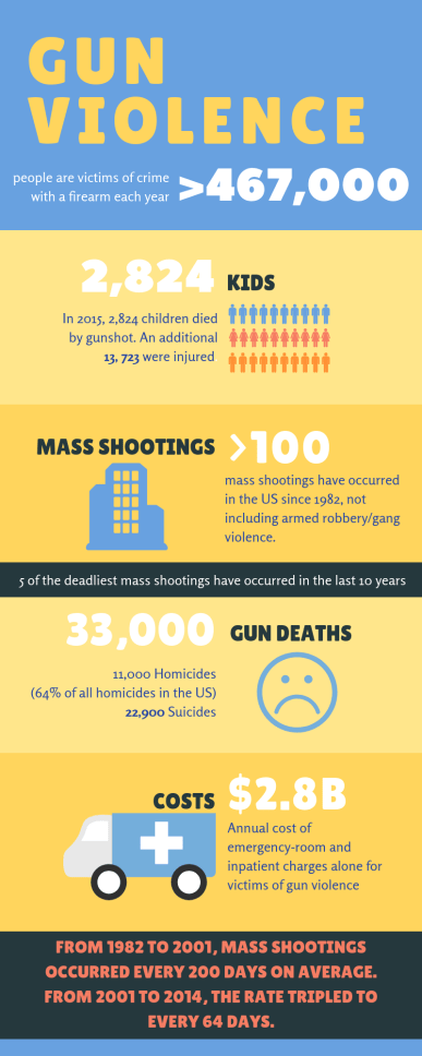 GUN VIOLENCE IN THE US