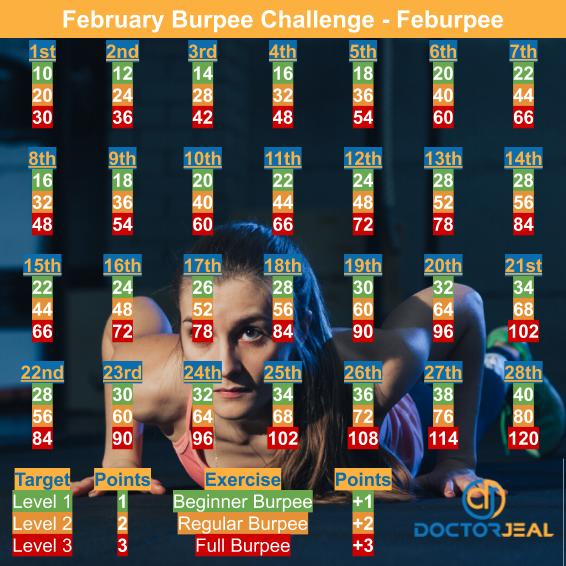 Feburpee Burpee Challenge Target Guide