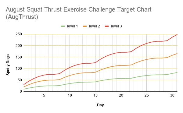 August Squat Thrust Exercise Challenge Target Chart (AugThrust)