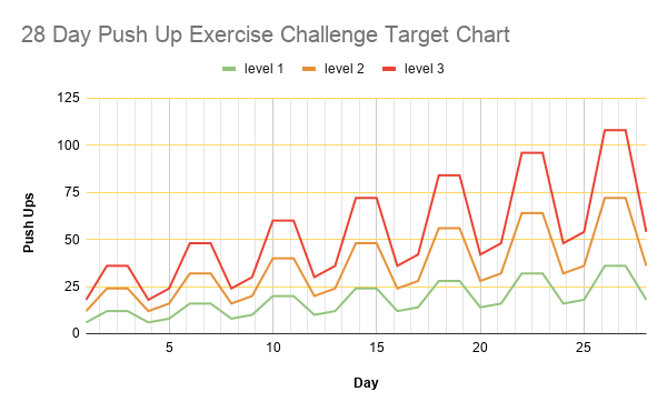 28 Day Push Up Exercise Challenge Target Chart