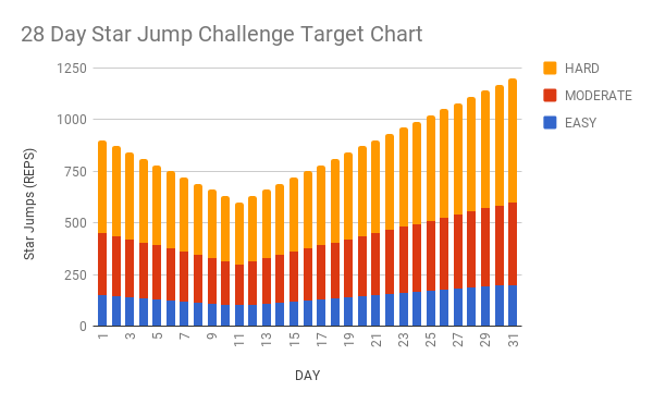 28 Day Star Jump Challenge Target Chart