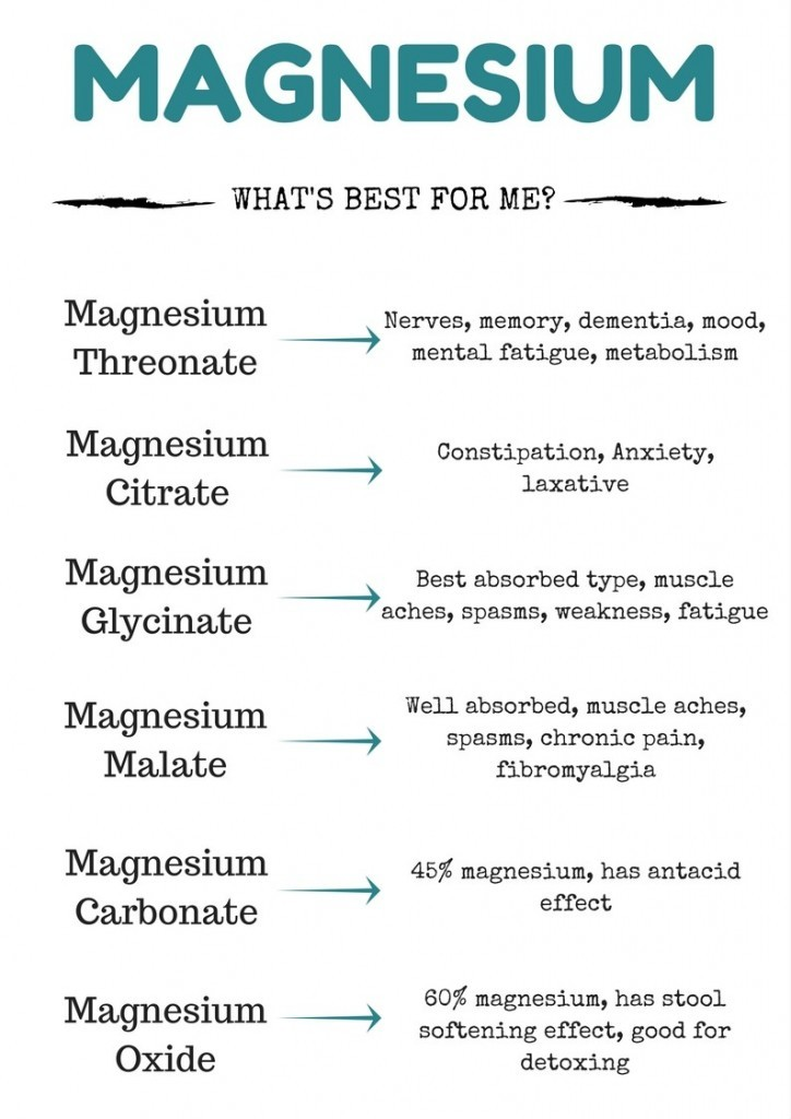 Types of Magnesium