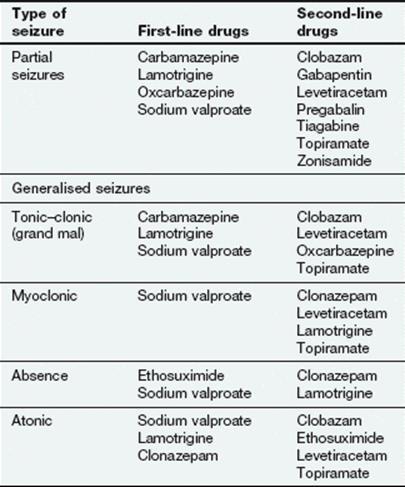 Epilepsy - Medical Pharmacology and Therapeutics, 4e