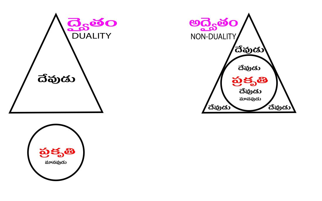 DualityNondualityTelugu-01.jpg