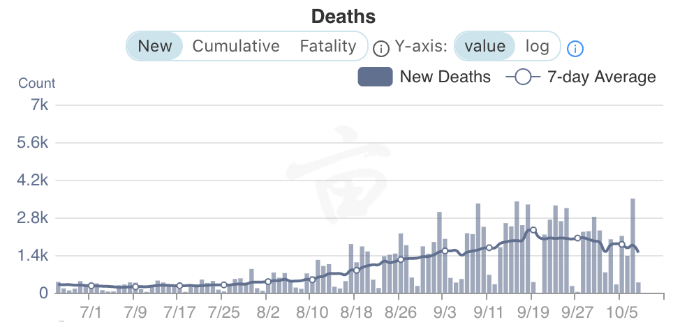 COVID-19 cases and deaths decline, but fall brings uncertainty