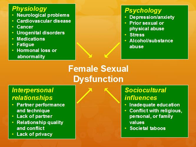 Alcohol sexual dysfunction for women