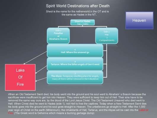 Spirit World Destinations by Daniel Woodhead